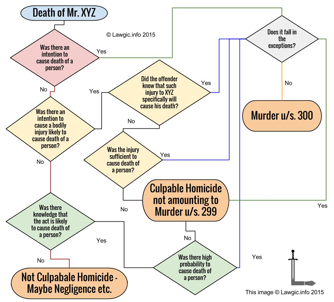 Flowchart to determine Murder